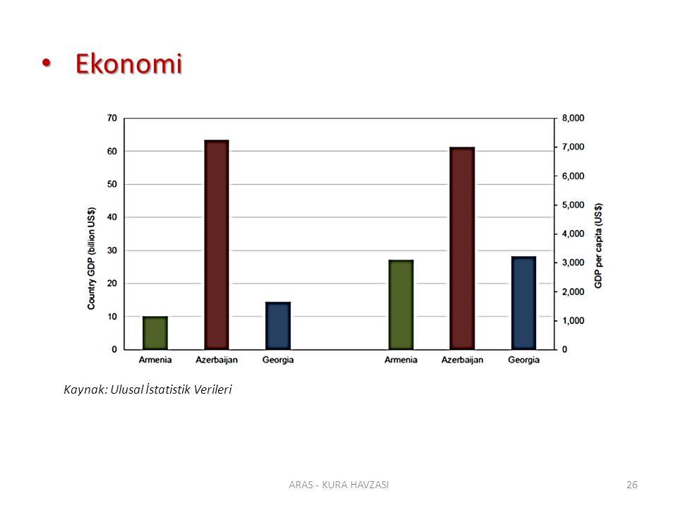 Ekonomi Ekonomi ARAS - KURA HAVZASI26 Kaynak: Ulusal İstatistik Verileri