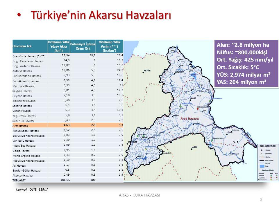 Türkiye'nin Akarsu Havzaları Türkiye'nin Akarsu Havzaları ARAS - KURA HAVZASI 3 Alan: ~2.8 milyon ha Nüfus: ~800.000kişi Ort. Yağış: 425 mm/yıl Ort. S
