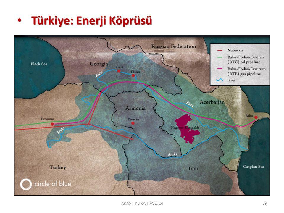 Türkiye: Enerji Köprüsü Türkiye: Enerji Köprüsü ARAS - KURA HAVZASI39