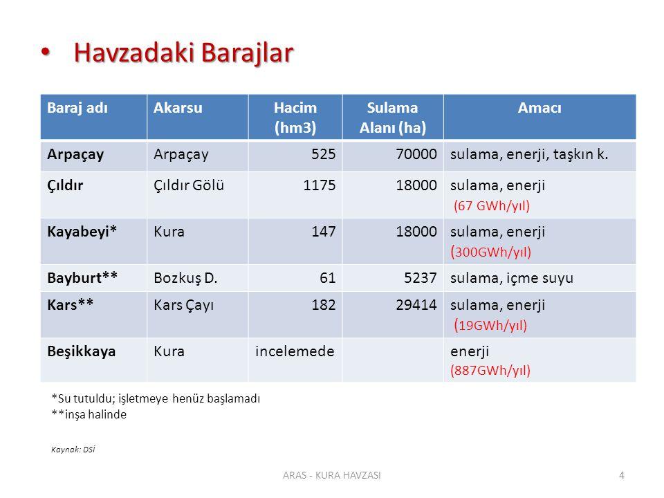Su Kaynakları Su Kaynakları Mingaçevir Baraj Gölü-Azerbaycan Alan:605 km² Hacim:15,73km³ ARAS - KURA HAVZASI15 Sevan Gölü-Ermenistan Alan:1200 km ² Hacim: 34 km³