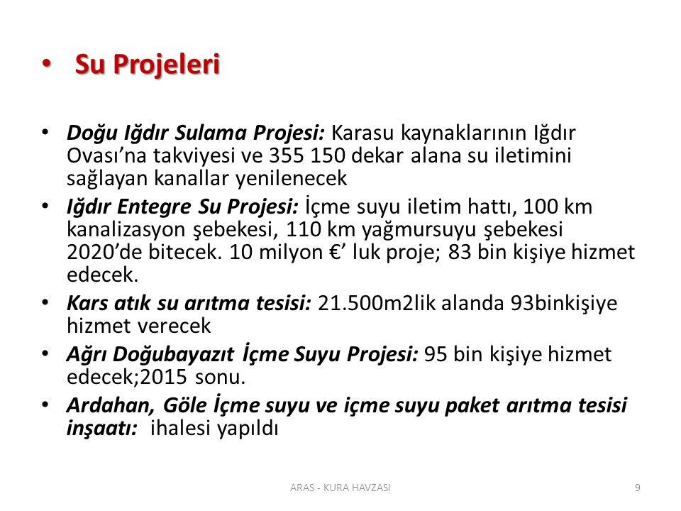 Türkiye: Enerji Köprüsü Türkiye: Enerji Köprüsü ARAS - KURA HAVZASI40
