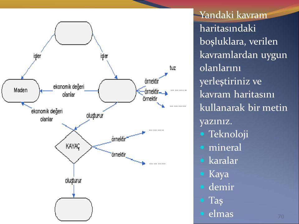 69 1. Öğretmen tarafından sağlanan kavram adları, 2. Kısmen tamamlanmış bir kavram haritası, 3. İskeleti oluşturulmuş bir kavram haritası, 4. Kitap ve