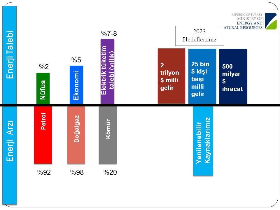Enerji Talebi Enerji Arzı Nüfus Ekonomi Elektrik tüketim talebi (yıllık) %2 %5 %7-8 2 trilyon $ milli gelir 500 milyar $ ihracat 25 bin $ kişi başı mi