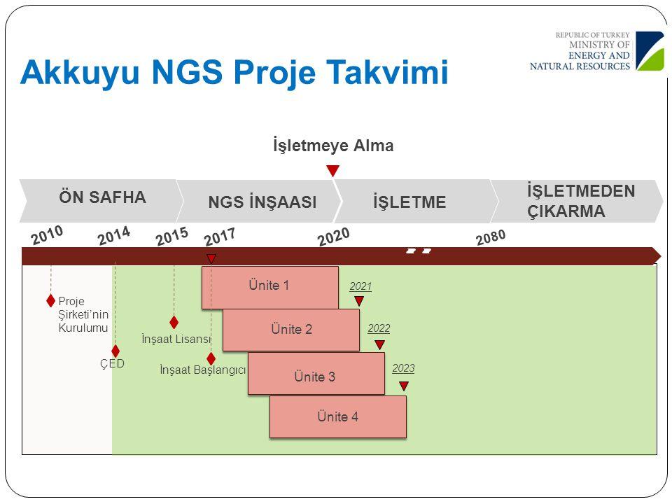 Akkuyu NGS Proje Takvimi İşletmeye Alma Proje Şirketi'nin Kurulumu İnşaat Lisansı ÇED 2015 20 2080 Ünite 1 2021 2022 2023 Ünite 4 2017 2014 ÖN SAFHA N