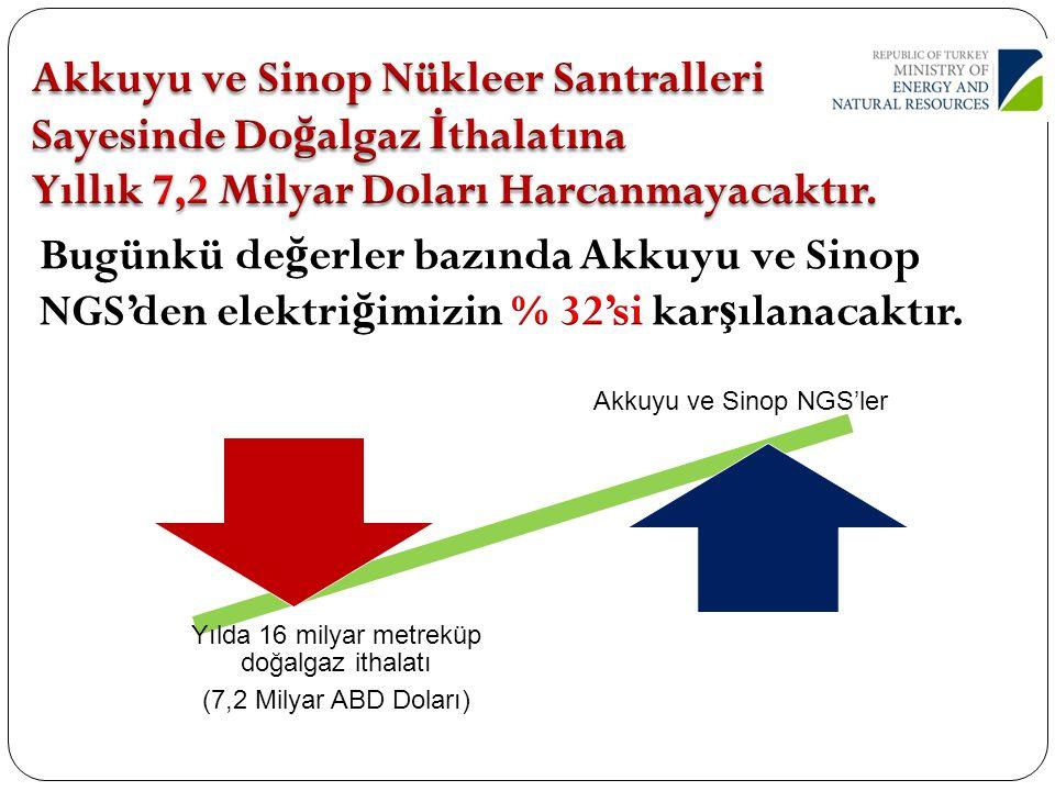 Akkuyu ve Sinop NGS'ler Yılda 16 milyar metreküp doğalgaz ithalatı (7,2 Milyar ABD Doları)