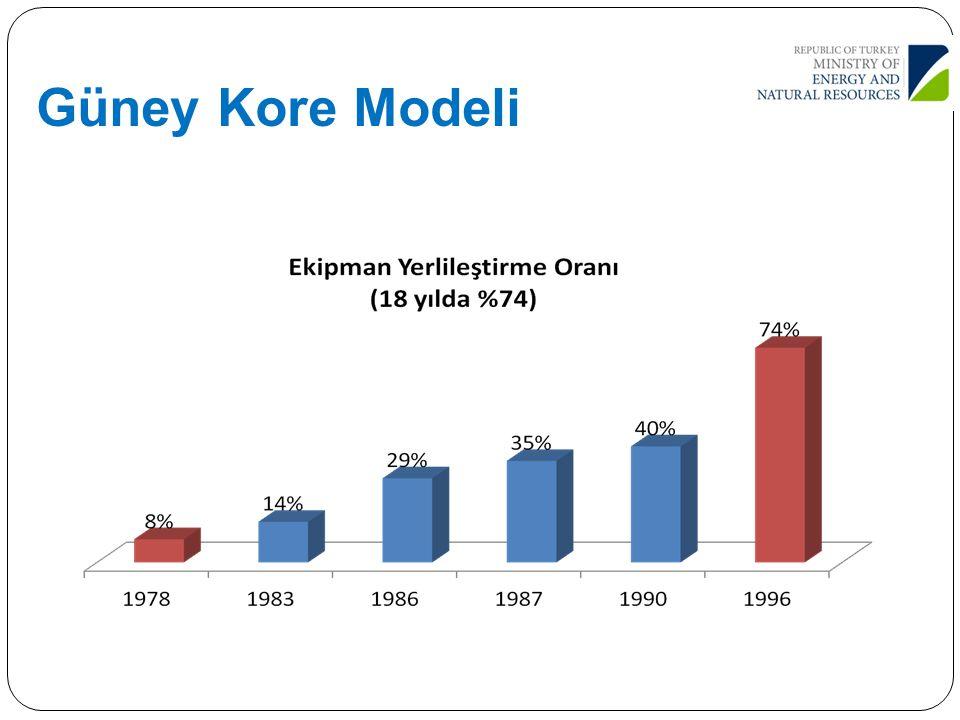 Güney Kore Modeli
