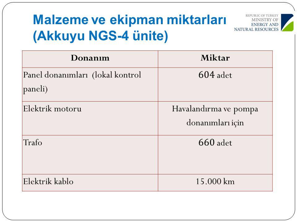 Malzeme ve ekipman miktarları (Akkuyu NGS-4 ünite) 39 DonanımMiktar Panel donanımları (lokal kontrol paneli) 604 adet Elektrik motoru Havalandırma ve
