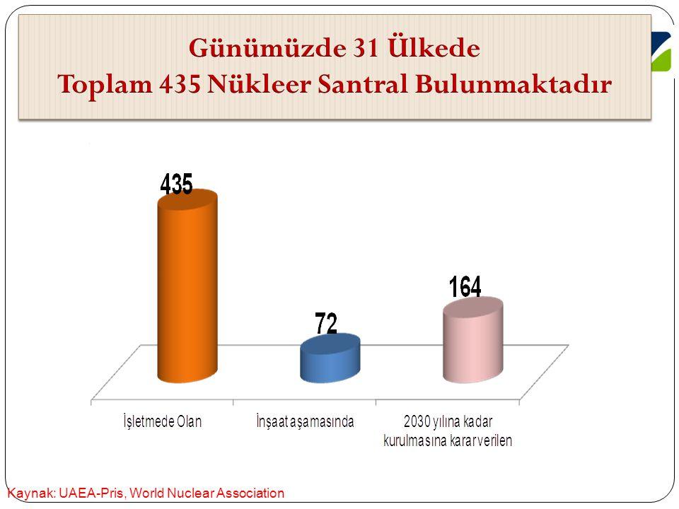 ülkeler İş letilen Reaktörler İ n ş aat Halindeki Reaktörler İş letimdeki Reaktör Sayısı Toplam Güç (MWe Net) Elektrik Üretimindeki Payı İ n ş aat Halindeki Reaktör Sayısı Toplam Güç (MWe Net) Fransa586313074,10%11720 Slovakya4181651,80%2880 Belçika7594351,70% Ukrayna151316848,10% Macaristan4188042,10% Ermenistan137639,40% İ sveç10939938,10% İ sviçre5325238% Slovenya169637,30% Çek Cumh.6372233,20% Bulgaristan2190633,10% G.