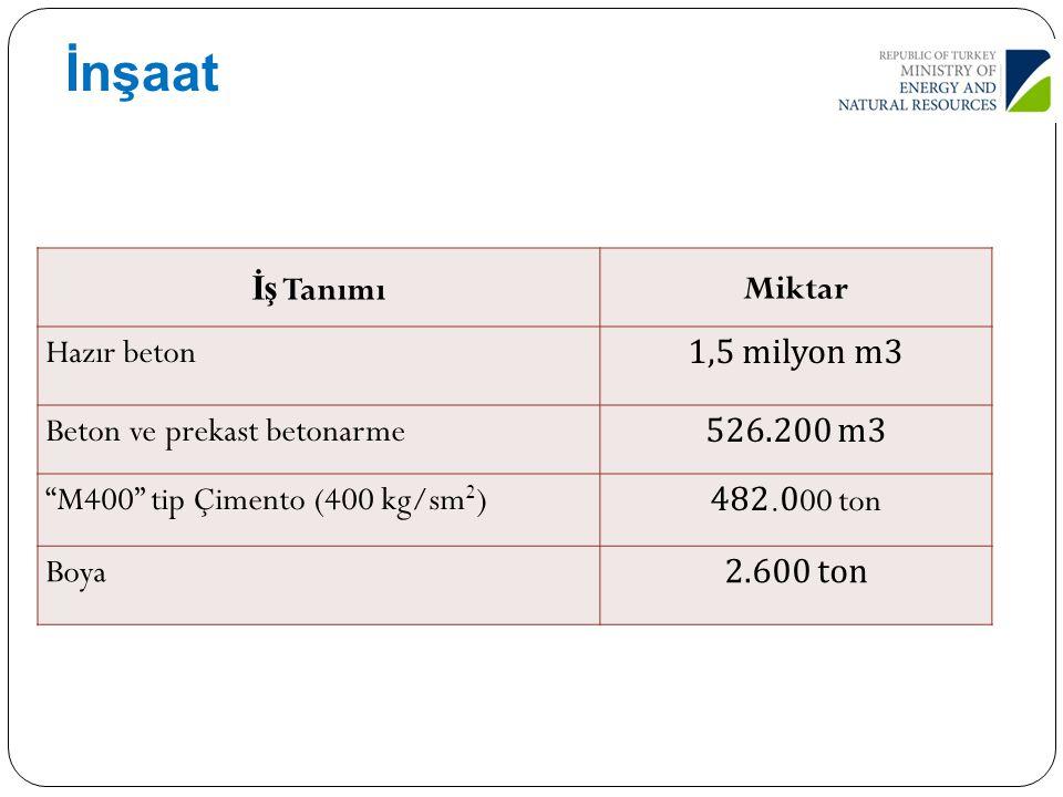 "42 İş TanımıMiktar Hazır beton 1,5 milyon m3 Beton ve prekast betonarme 526.200 m3 ""M400"" tip Çimento (400 kg/sm 2 )482.000 ton Boya2.600 ton İnşaat"