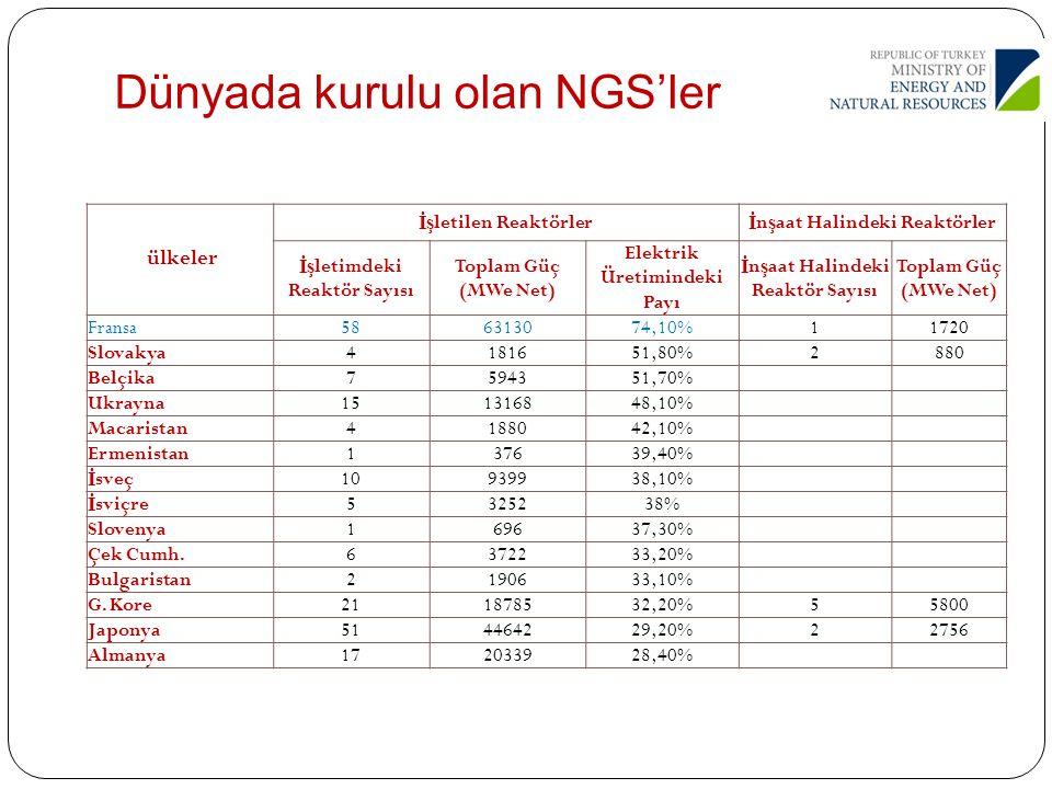 Pazar Büyüklüğü İş letmede olan, in ş a halindeki ve planlanan 600'ü a ş kın nükleer santral ünitesinin toplam i ş hacmi yakla ş ık 3 trilyon dolar Akkuyu ve Sinop'ta; in ş aat ve montaj hizmetleri, malzeme ve ekipman tedariki konularında Türk sanayisi için en az 16 milyar dolar i ş imkanı 2023 yılı hedefi 3 nükleer santral projesi (en az 60 milyar dolar) 56