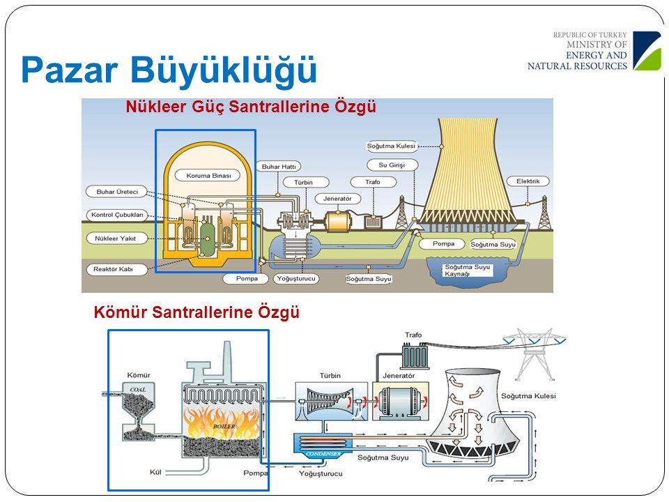 59 Nükleer Güç Santrallerine Özgü Kömür Santrallerine Özgü Pazar Büyüklüğü