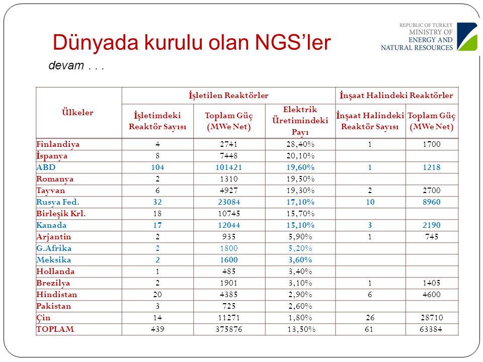 Ülkeler 2011 Nüfusları (*1000) İstanbul Nüfusuna Oranları Reaktör Sayısı İnşaat Halindeki Nükleer Enerji Yüzdesi Net Enerji İthalatı Yüzdesi İsveç9.0882/3 ü 100 38.1 33 İsviçre7.6392/3 ü 50 38.0 53 Bulgaristan7.0931/2 si 20 33.1 44 Çek Cumhuriyeti10.1902/3 ü 60 33.2 26 Ermenistan2.9671/5 i 10 39.4 68 Finlandiya5.2591/3 ü 41 28.4 50 Belçika 10.431 2/3 ü 70 51.2 73 Slovakya5.4771/3 ü 42 51.8 65 Slovenya2.0001/7 si 10 37.3 49 Macaristan9.9762/3 ü 40 42.1 56 Hollanda16.847Eşit 10 3.4 19 İstanbul'dan Küçük 10 Ülkede Bile