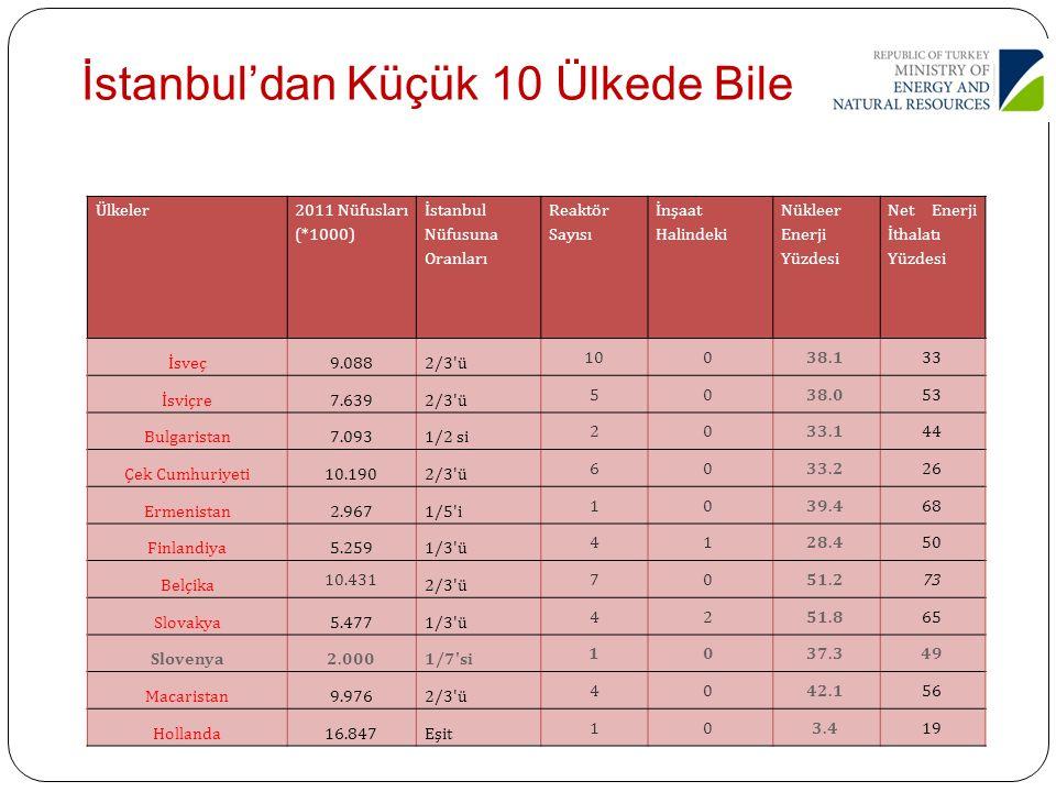 Ülkeler 2011 Nüfusları (*1000) İstanbul Nüfusuna Oranları Reaktör Sayısı İnşaat Halindeki Nükleer Enerji Yüzdesi Net Enerji İthalatı Yüzdesi İsveç9.08