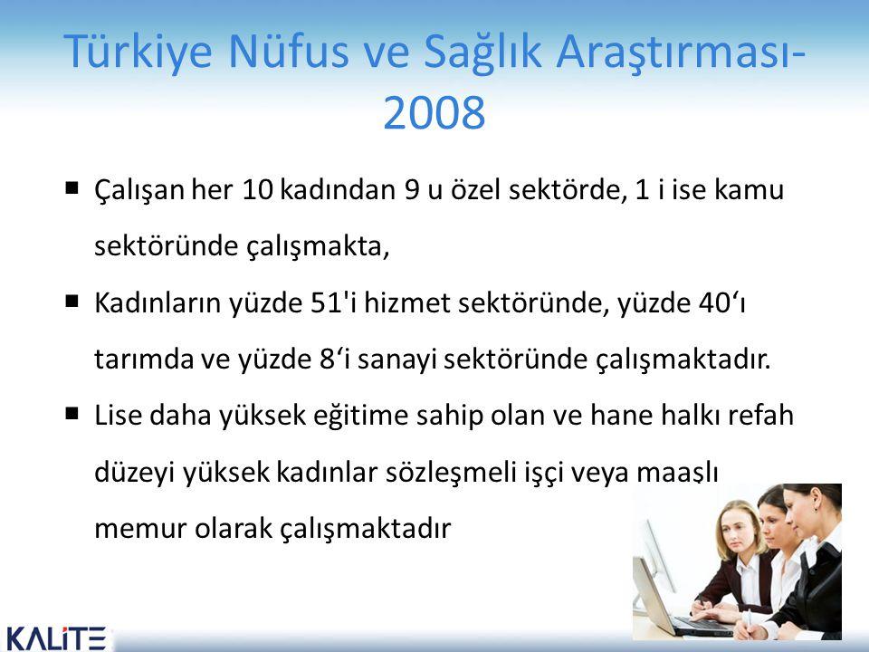 Türkiye Nüfus ve Sağlık Araştırması- 2008  Çalışan her 10 kadından 9 u özel sektörde, 1 i ise kamu sektöründe çalışmakta,  Kadınların yüzde 51'i hiz