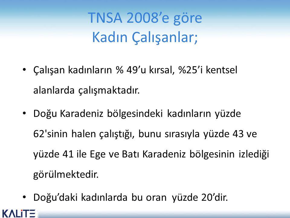 TNSA 2008'e göre Kadın Çalışanlar; Çalışan kadınların % 49'u kırsal, %25'i kentsel alanlarda çalışmaktadır. Doğu Karadeniz bölgesindeki kadınların yüz