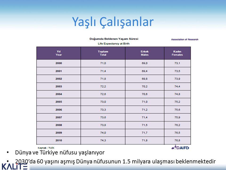 Yaşlı Çalışanlar Dünya ve Türkiye nüfusu yaşlanıyor 2030'da 60 yaşını aşmış Dünya nüfusunun 1.5 milyara ulaşması beklenmektedir