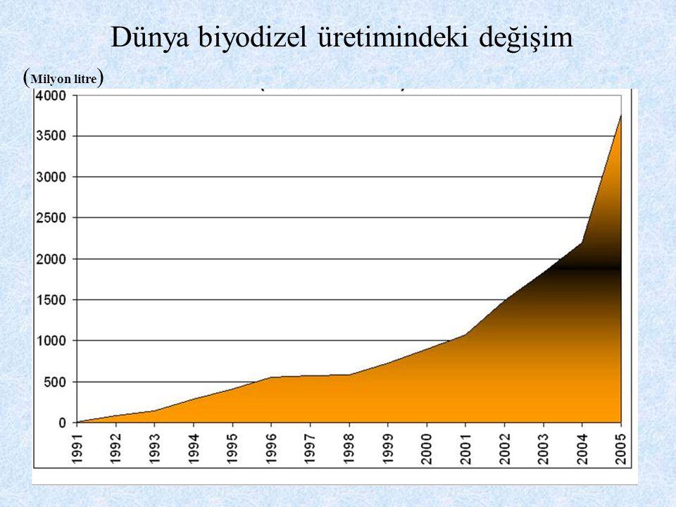 Dünya biyodizel üretimindeki değişim ( Milyon litre )