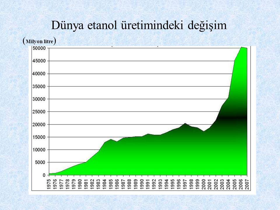 Dünya etanol üretimindeki değişim ( Milyon litre )