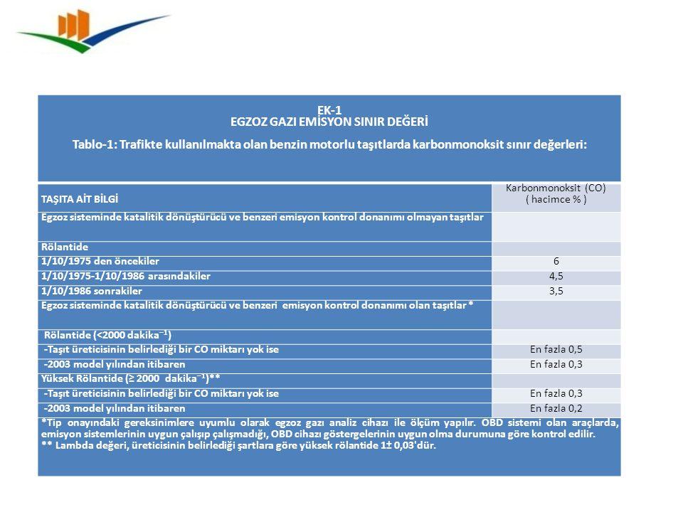 EK-1 EGZOZ GAZI EMİSYON SINIR DEĞERİ Tablo-1: Trafikte kullanılmakta olan benzin motorlu taşıtlarda karbonmonoksit sınır değerleri: TAŞITA AİT BİLGİ K