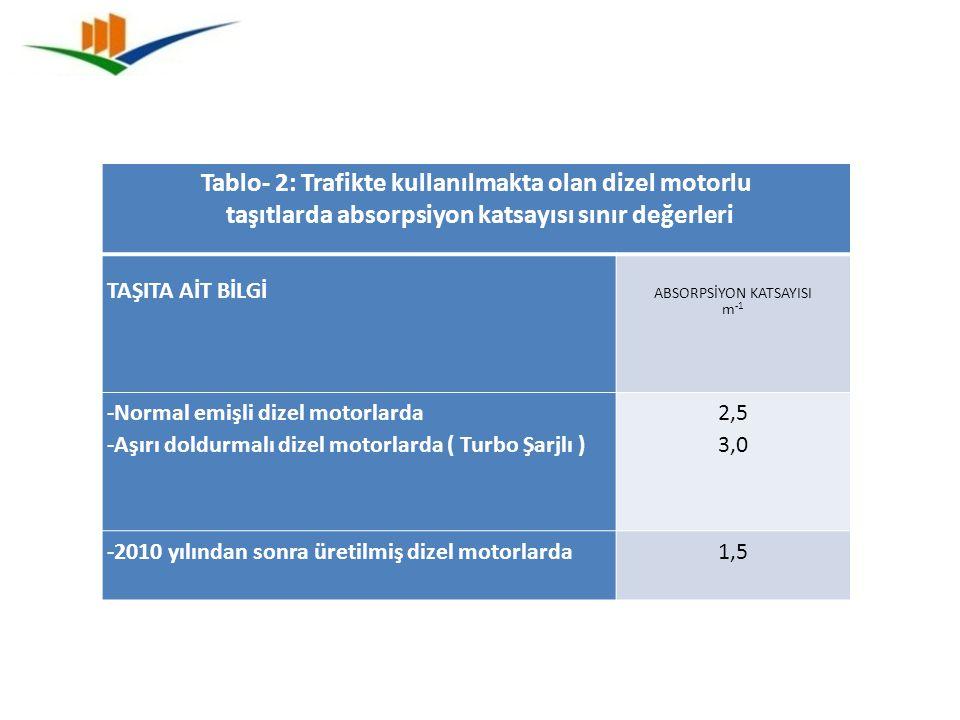 Tablo- 2: Trafikte kullanılmakta olan dizel motorlu taşıtlarda absorpsiyon katsayısı sınır değerleri TAŞITA AİT BİLGİ ABSORPSİYON KATSAYISI m -1 -Norm