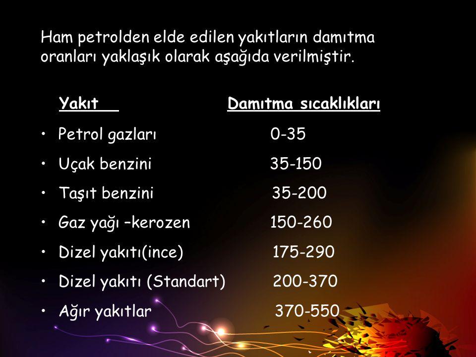 Ham petrolden elde edilen yakıtların damıtma oranları yaklaşık olarak aşağıda verilmiştir. Yakıt Damıtma sıcaklıkları Petrol gazları 0-35 Uçak benzini