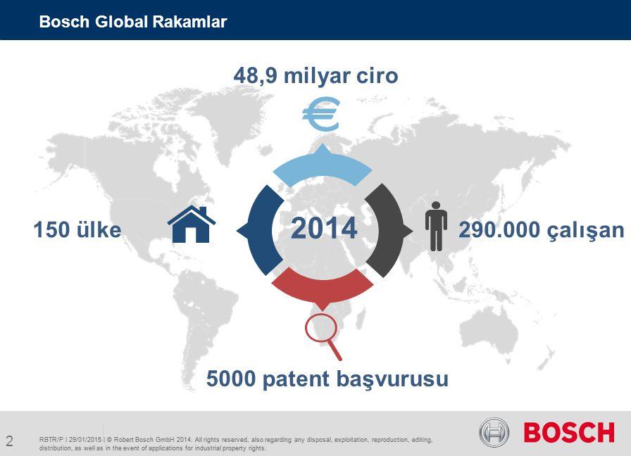 Bosch Türkiye - 100 yılı aşan bir tarih AR-GE Merkezleri  5 kıtaya ve 40 'tan fazla ülkeye ihracat  Türkiye'nin yıllık toplam ihracatının %1 'i Bosch'tan… Finansal Veriler 2014 1) : Çalışanlar: 14.627 Ciro: 3,1 milyar € 1910: İlk Bosch temsilciliğinin açılması: Fritz Belart-Lanz, İstanbul 1972: Bosch dizel enjektör üretiminin başlaması Yatırım: 205 milyon € Toplam Yatırım: 2,2 milyar € Mobilite Çözümleri Enerji ve Bina Teknolojileri Sanayi Teknolojileri Dayanıklı Tüketim Ürünleri 1) BSH dahil kesin olmayan ön rakamlar (Bosch Siemens Hausgeräte GmbH) 3