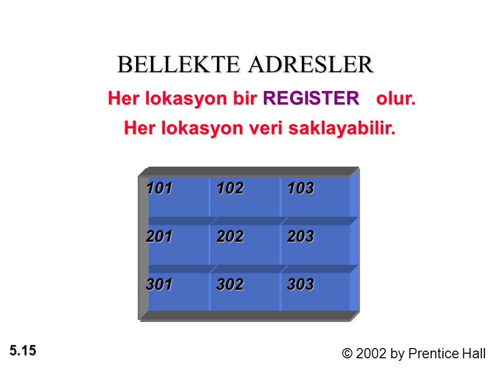 5.15 © 2002 by Prentice Hall BELLEKTE ADRESLER 101102103201 301 202203 302303 Her lokasyon veri saklayabilir.