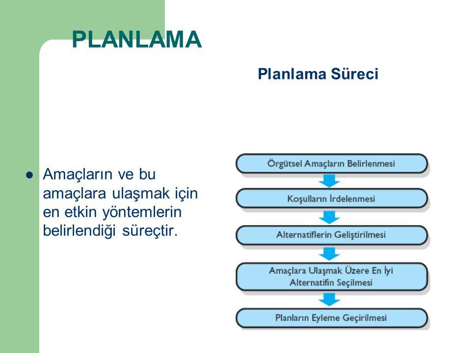 PLANLAMA Amaçların ve bu amaçlara ulaşmak için en etkin yöntemlerin belirlendiği süreçtir. Planlama Süreci