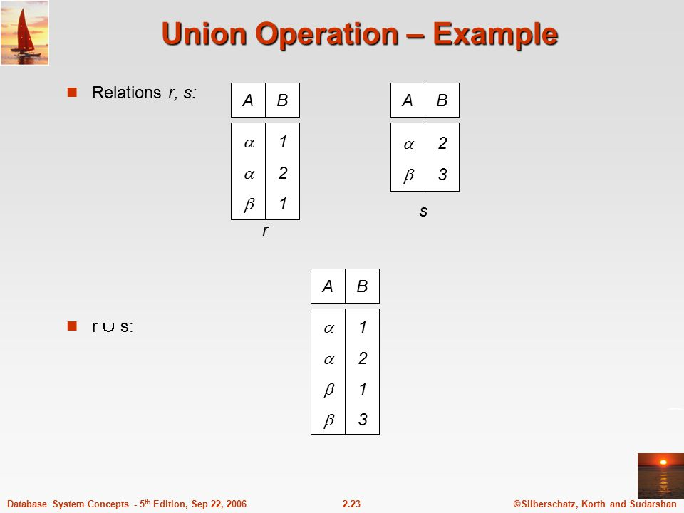 ©Silberschatz, Korth and Sudarshan2.23Database System Concepts - 5 th Edition, Sep 22, 2006 Union Operation – Example Relations r, s: r  s: AB 