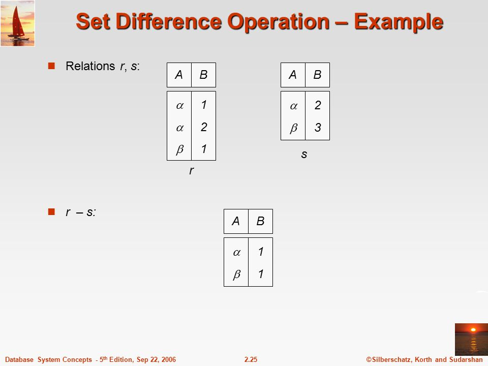 ©Silberschatz, Korth and Sudarshan2.25Database System Concepts - 5 th Edition, Sep 22, 2006 Set Difference Operation – Example Relations r, s: r – s: