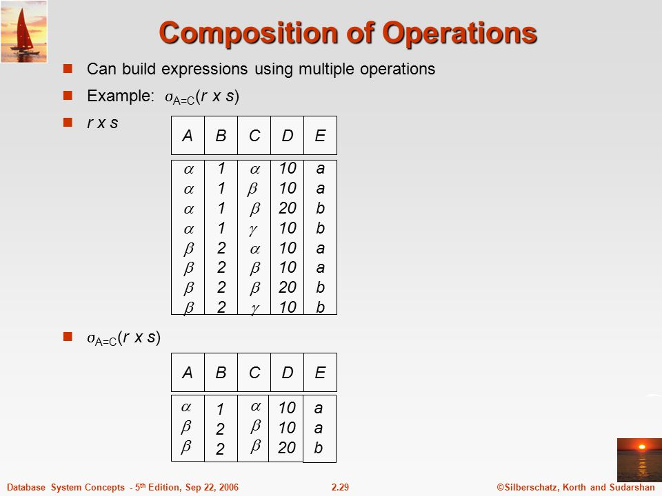 ©Silberschatz, Korth and Sudarshan2.29Database System Concepts - 5 th Edition, Sep 22, 2006 Composition of Operations Can build expressions using mult
