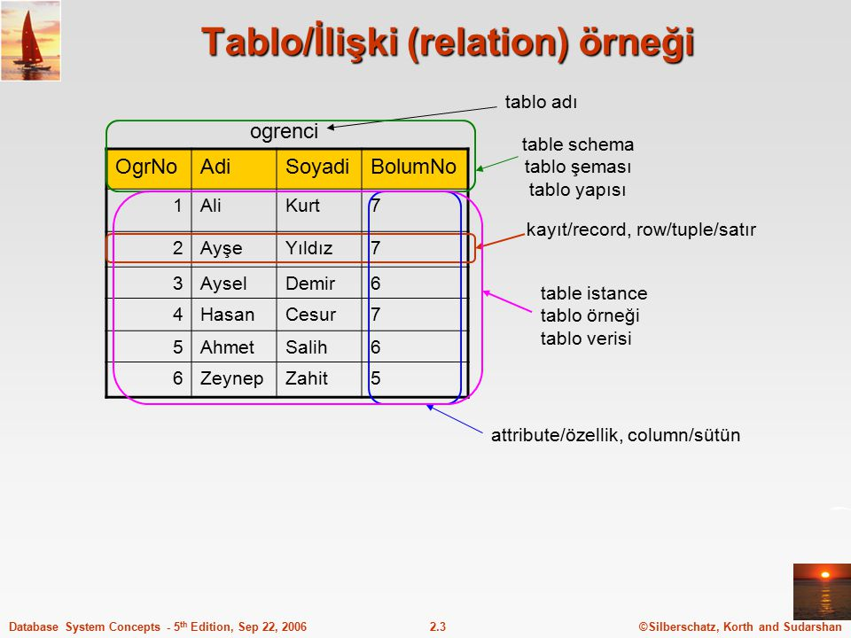 ©Silberschatz, Korth and Sudarshan2.3Database System Concepts - 5 th Edition, Sep 22, 2006 Tablo/İlişki (relation) örneği OgrNoAdiSoyadiBolumNo 1AliKu