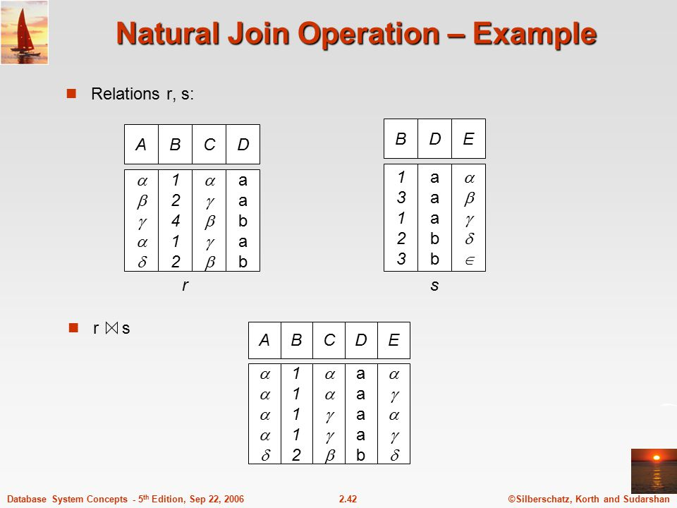 ©Silberschatz, Korth and Sudarshan2.42Database System Concepts - 5 th Edition, Sep 22, 2006 Natural Join Operation – Example Relations r, s: AB 