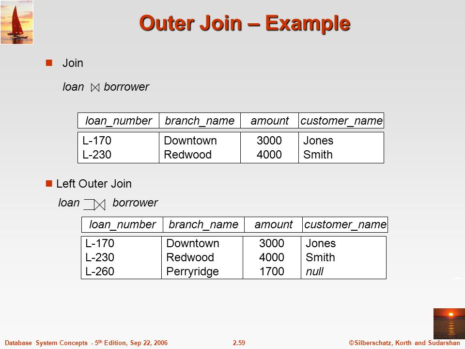 ©Silberschatz, Korth and Sudarshan2.59Database System Concepts - 5 th Edition, Sep 22, 2006 Outer Join – Example Join loan borrower loan_numberamount