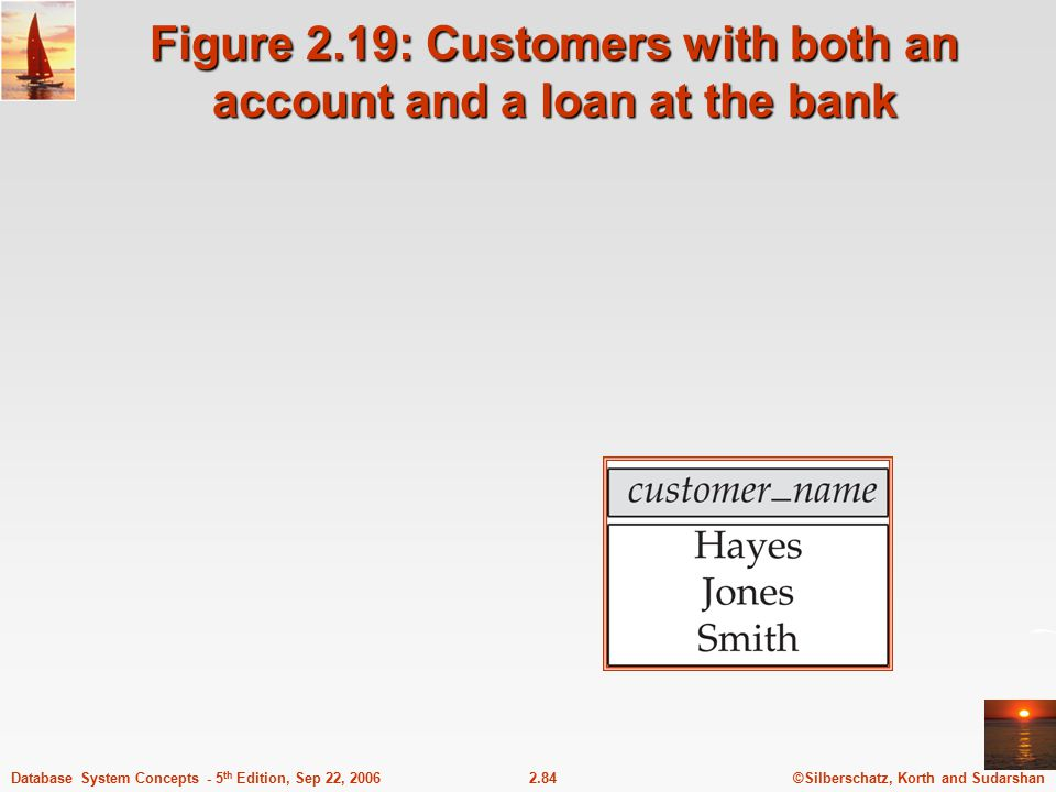 ©Silberschatz, Korth and Sudarshan2.84Database System Concepts - 5 th Edition, Sep 22, 2006 Figure 2.19: Customers with both an account and a loan at