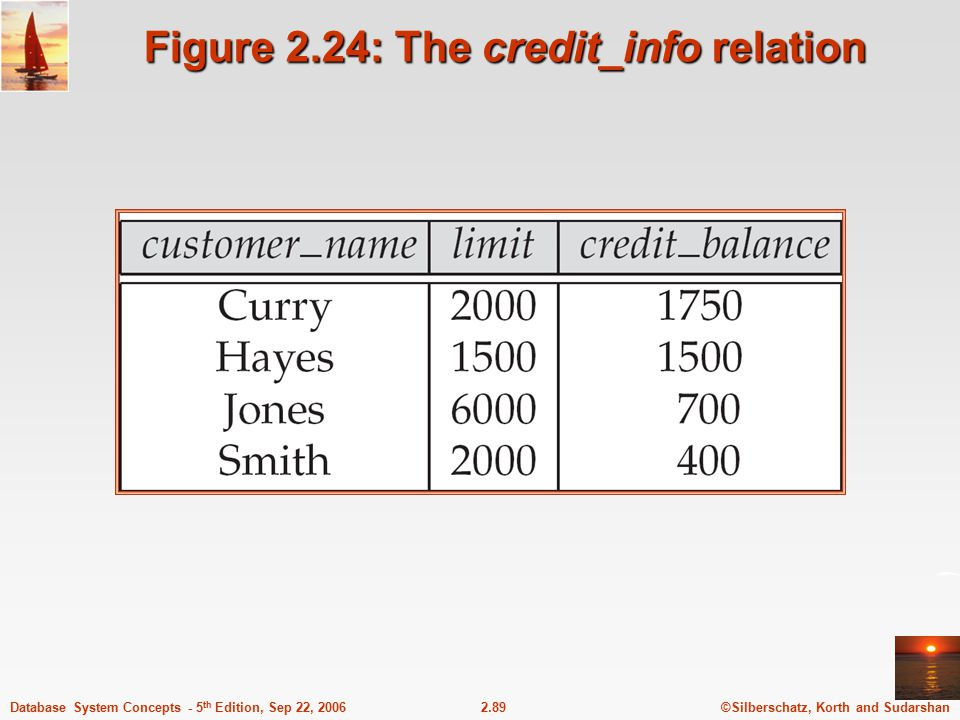 ©Silberschatz, Korth and Sudarshan2.89Database System Concepts - 5 th Edition, Sep 22, 2006 Figure 2.24: The credit_info relation