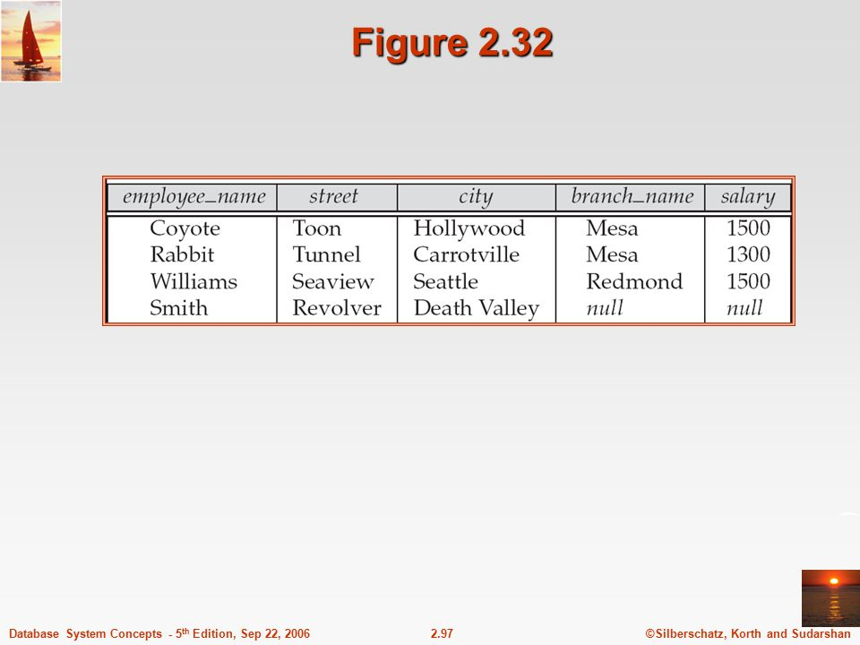 ©Silberschatz, Korth and Sudarshan2.97Database System Concepts - 5 th Edition, Sep 22, 2006 Figure 2.32
