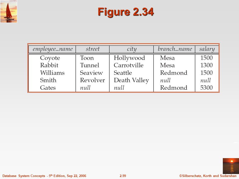 ©Silberschatz, Korth and Sudarshan2.99Database System Concepts - 5 th Edition, Sep 22, 2006 Figure 2.34