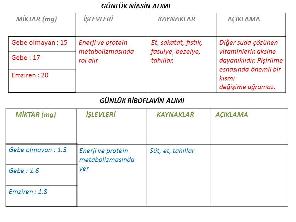 GÜNLÜK NİASİN ALIMI MİKTAR (mg) İŞLEVLERİ KAYNAKLAR AÇIKLAMA Enerji ve protein metabolizmasında rol alır.