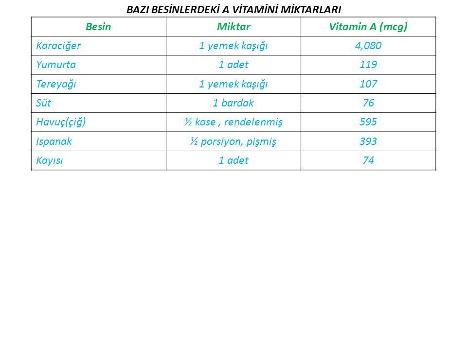 BAZI BESİNLERDEKİ A VİTAMİNİ MİKTARLARI BesinMiktarVitamin A (mcg) Karaciğer1 yemek kaşığı4,080 Yumurta1 adet119 Tereyağı1 yemek kaşığı107 Süt1 bardak76 Havuç(çiğ)½ kase, rendelenmiş595 Ispanak½ porsiyon, pişmiş393 Kayısı1 adet74