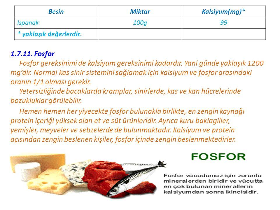 BesinMiktarKalsiyum(mg)* Ispanak100g99 * yaklaşık değerlerdir.