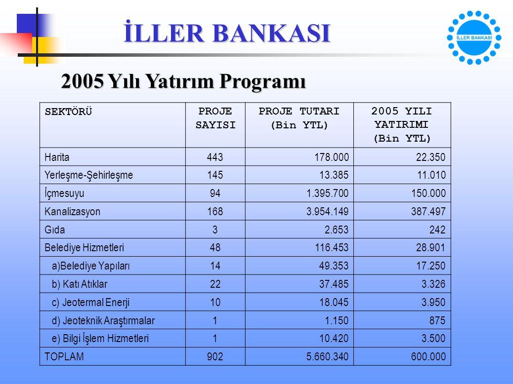 İLLER BANKASI 2005 Yılı Yatırım Programı SEKTÖRÜPROJE SAYISI PROJE TUTARI (Bin YTL) 2005 YILI YATIRIMI (Bin YTL) Harita443178.00022.350 Yerleşme-Şehir