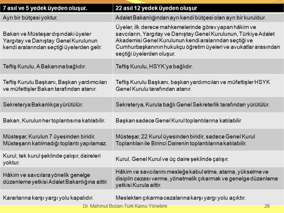 7 asıl ve 5 yedek üyeden oluşur.22 asıl 12 yedek üyeden oluşur Ayrı bir bütçesi yoktur.Adalet Bakanlığından ayrı kendi bütçesi olan ayrı bir kuruldur.