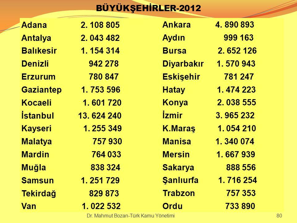 BÜYÜKŞEHİRLER-2012 Adana 2. 108 805 Ankara 4. 890 893 Antalya 2. 043 482 Aydın 999 163 Balıkesir 1. 154 314 Bursa 2. 652 126 Denizli 942 278 Diyarbakı