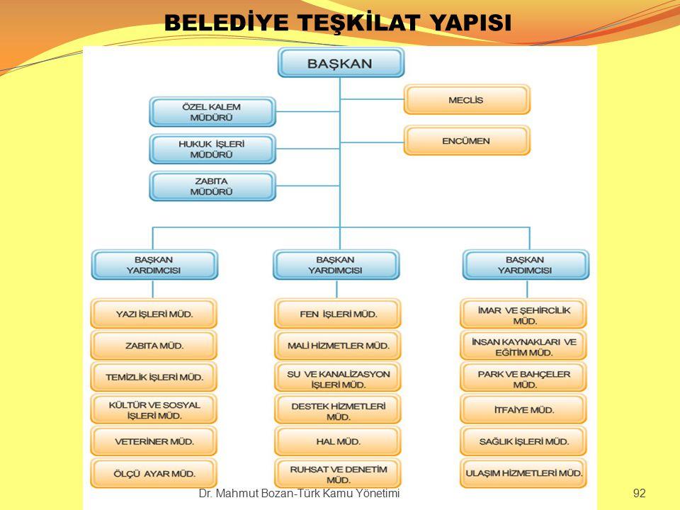 BELEDİYE TEŞKİLAT YAPISI Kamu Yönetimi-2 Dr. Mahmut Bozan-Türk Kamu Yönetimi 92