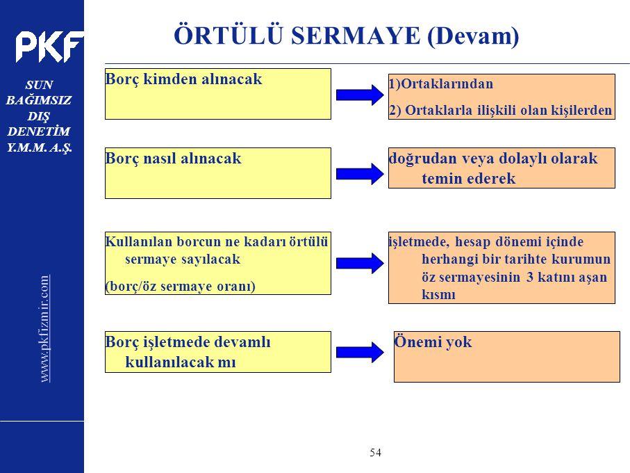 www.pkfizmir.com SUN BAĞIMSIZ DIŞ DENETİM Y.M.M. A.Ş. sayfa54 Borç kimden alınacak ÖRTÜLÜ SERMAYE (Devam) 1)Ortaklarından 2) Ortaklarla ilişkili olan