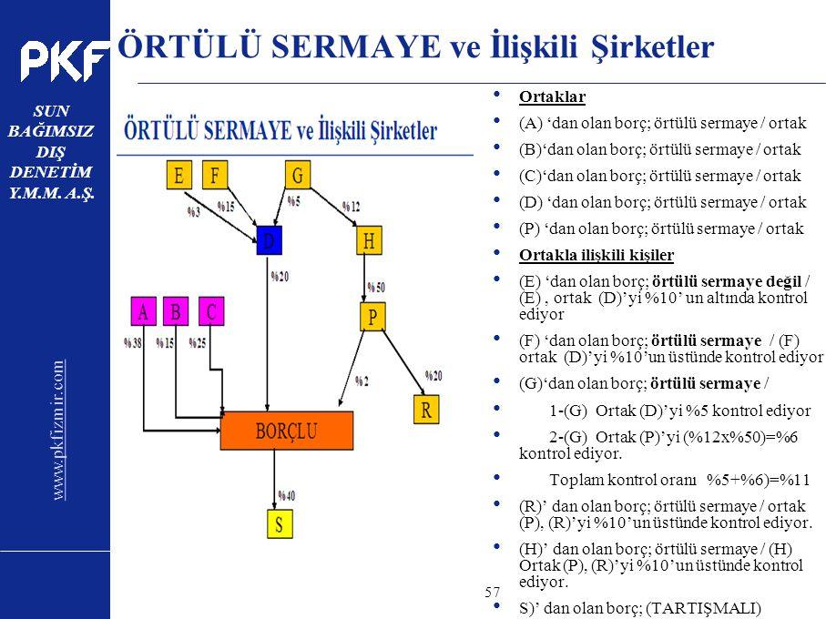 www.pkfizmir.com SUN BAĞIMSIZ DIŞ DENETİM Y.M.M. A.Ş. sayfa57 ÖRTÜLÜ SERMAYE ve İlişkili Şirketler Ortaklar (A) 'dan olan borç; örtülü sermaye / ortak