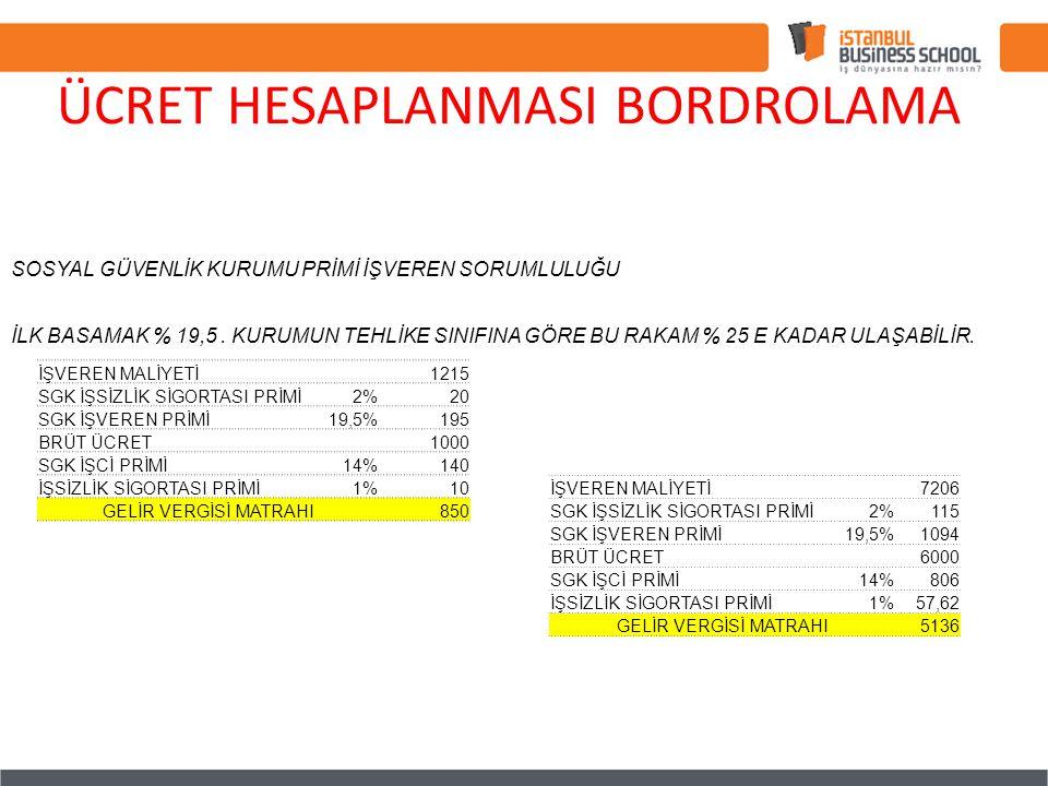 SOSYAL GÜVENLİK KURUMU PRİMİ İŞVEREN SORUMLULUĞU İLK BASAMAK % 19,5.