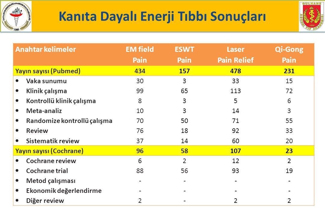 Anahtar kelimeler EM field Pain ESWT Pain Laser Pain Relief Qi-Gong Pain Yayın sayısı (Pubmed)434157478231  Vaka sunumu  Klinik çalışma  Kontrollü klinik çalışma  Meta-analiz  Randomize kontrollü çalışma  Review  Sistematik review 30 99 8 10 70 76 37 3 65 3 50 18 14 33 113 5 14 71 92 60 15 72 6 3 55 33 20 Yayın sayısı (Cochrane)965810723  Cochrane review  Cochrane trial  Metod çalışması  Ekonomik değerlendirme  Diğer review 6 88 - 2 56 - 12 93 - 2 19 - 2 Kanıta Dayalı Enerji Tıbbı Sonuçları