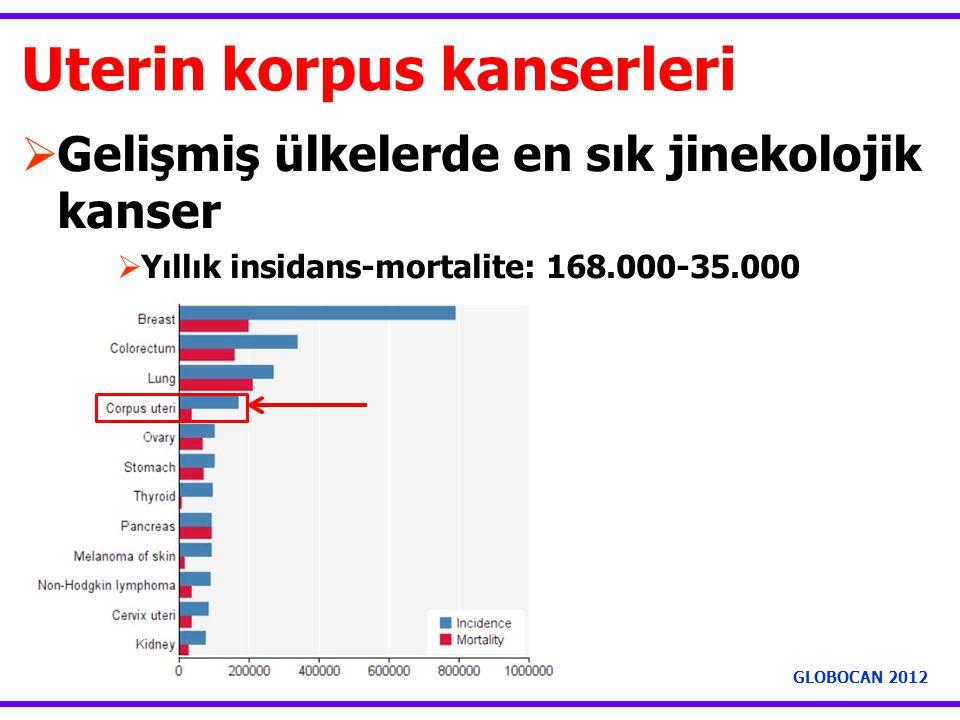 Uterin korpus kanserleri  Gelişmiş ülkelerde en sık jinekolojik kanser  Yıllık insidans-mortalite: 168.000-35.000 GLOBOCAN 2012